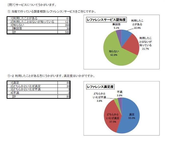 http://www.lib.pref.yamanashi.jp/survey2016_q7_1.jpg