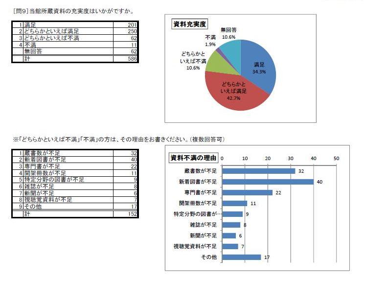 http://www.lib.pref.yamanashi.jp/survey2016_q9.jpg